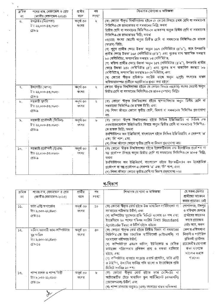 Civil Aviation Authority of Bangladesh CAAB Job Circular 2021 bdjobspublisher.com Circular 1 page 002