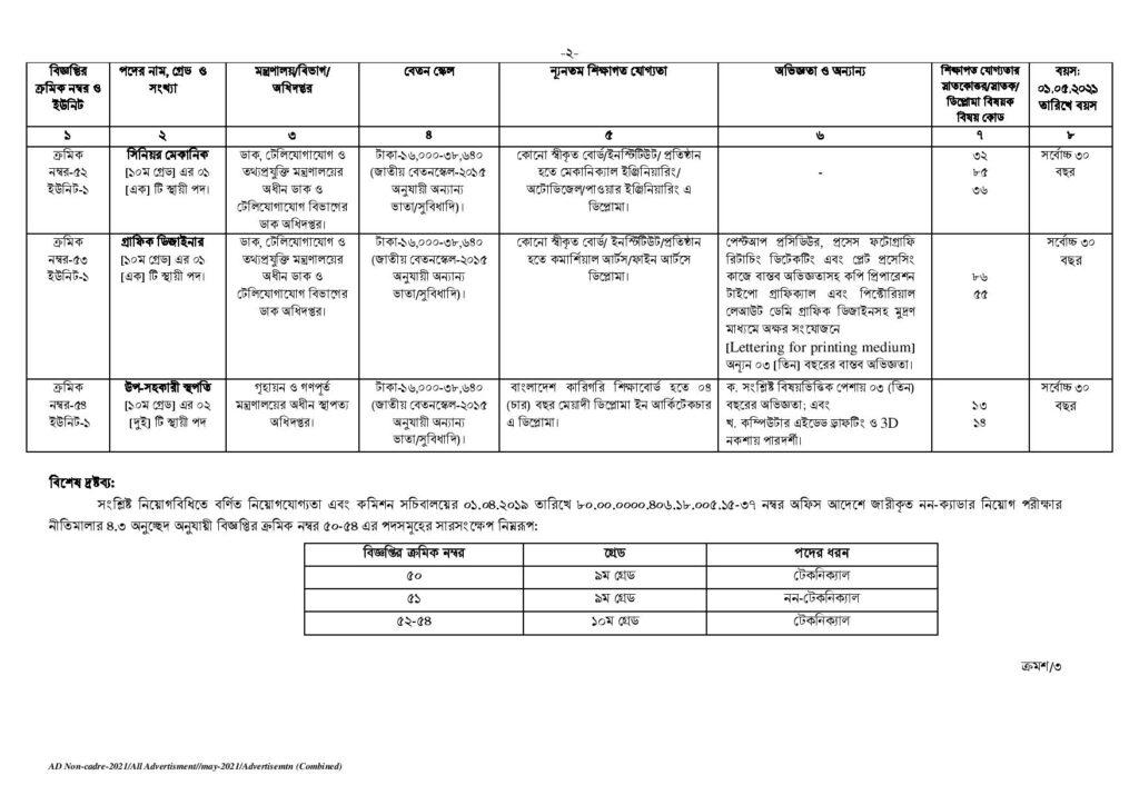 Non Cadre Job Circular 2021 1st2nd Class Post bdjobspublisher.com 8
